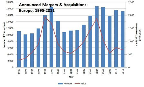 figure announced%20mergers%20&%20acquisitions%20(europe)