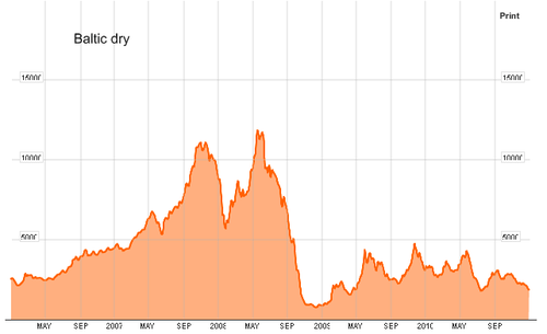 Baltic-Dry2011.png