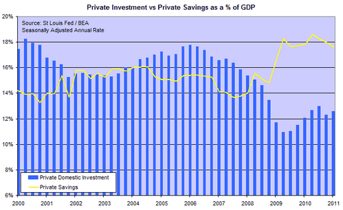 201106_private_investment_savings.png