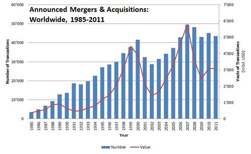 figure_announced-20mergers-20--20acquisitions-20-worldwide-.jpg