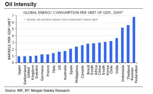oil intensity