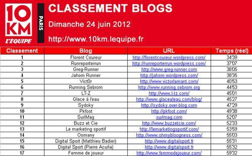 10km-L-EQUIPE-classement-blogs.jpg