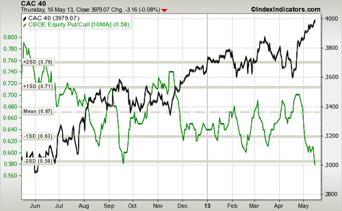 cac40-vs-put-call-ratio-equity-1d-sma-params-x-x-x-10ma.png