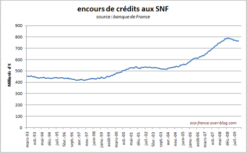 creditEntrepriseEncours2-Nov09.PNG