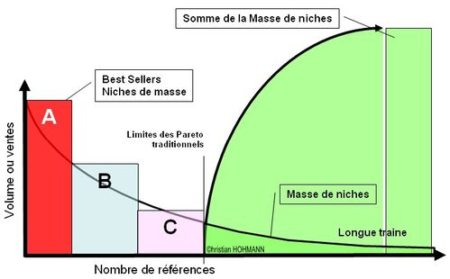 Niches de masse vs. Masses des niches
