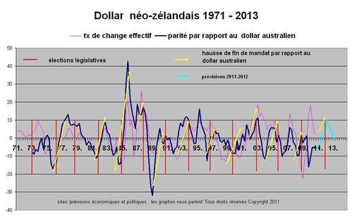 NZ dollar histo.