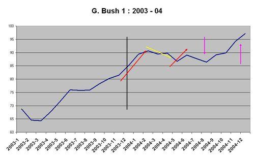 FEV bush 1