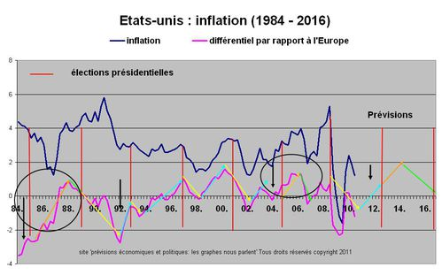 usa inflation prev