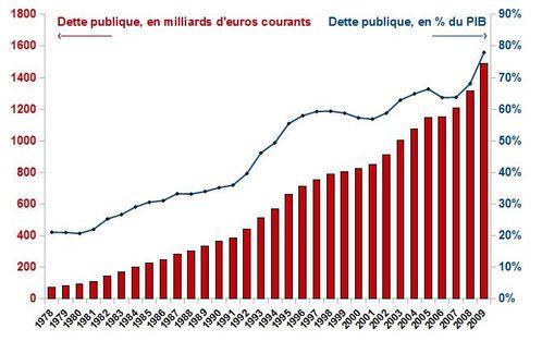 Graphe Dette publique % du PIB