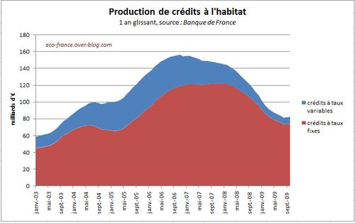 creditHabitatProduction-Nov09