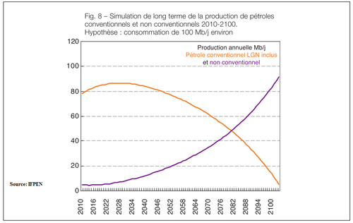 Graphique-evolution-production-petrole.png