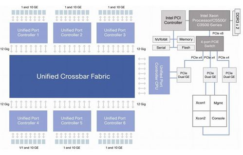 Cisco-Nexus-5548P-Data-Plane-and-Control-Plane-Architecture.jpg