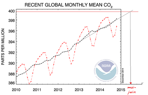 400-ppm-Forecasts.png
