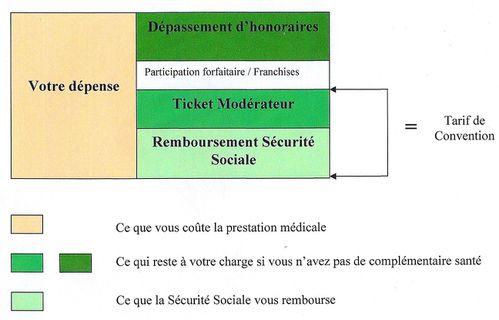 Comment choisir sa compl mentaire sant article n 1 assurance conseils - Plafond de la securite sociale 2013 ...