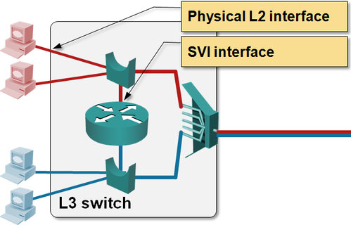 Layer_2_Routed_Interfaces.png