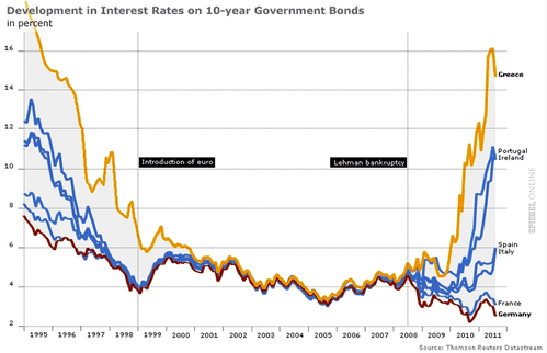 European-Interest-Rates.png