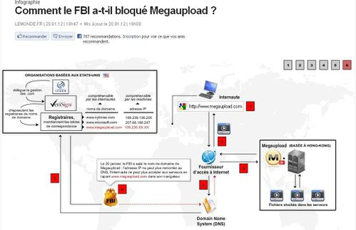Comment le FBI a bloqu Megaupload