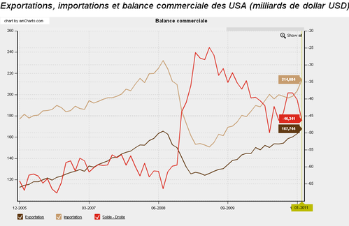 Balance-commerciale.png