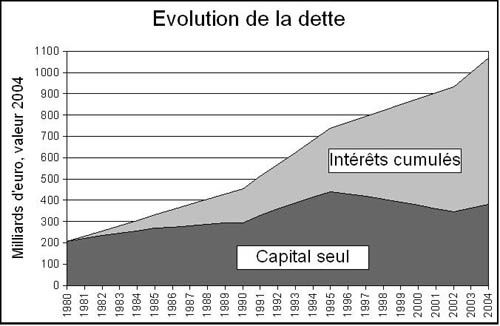 Graph-dette.jpg