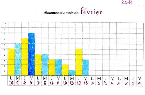 Absences FEV 2011
