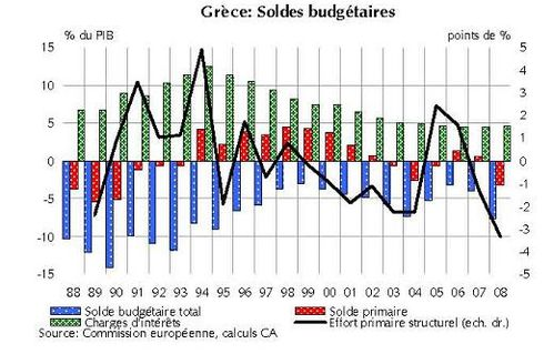 GRECE SOLDE BUDGETAIRE