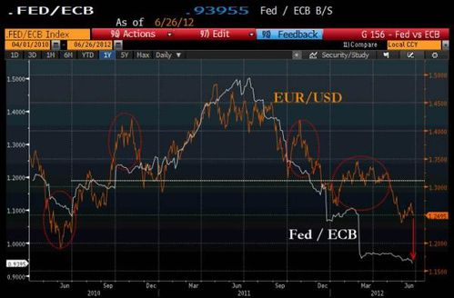 ECB-20Fed-20Balance-20sheet-20ratio-20June_0.jpg