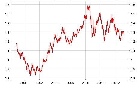 Evolution Du Taux De Change Euro Dollar Entre Debut 1999 Et