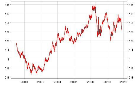 Taux De Change Euro Dollar 1999 Octobre 2017
