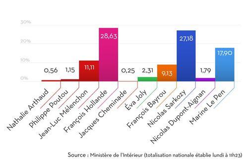 Resultats-elections-presidentielles-2012.jpg