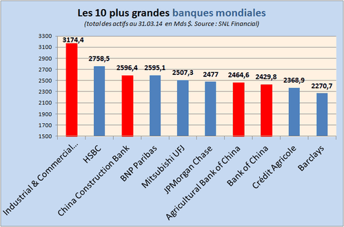 top10-banques.png