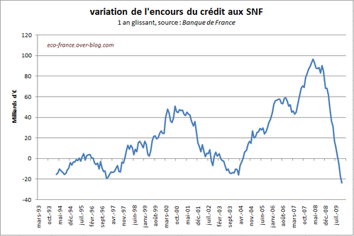 creditEntrepriseEncours-Nov09.PNG