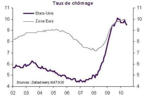Taux de Chomage EU ZE 2002 2010