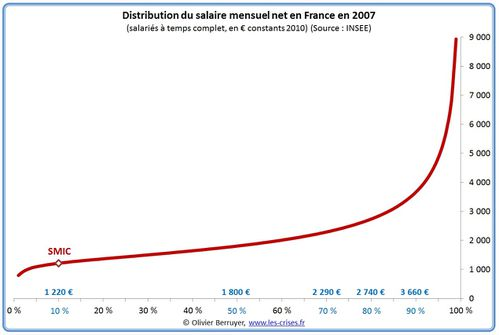distribution-salaire-mensuel-france