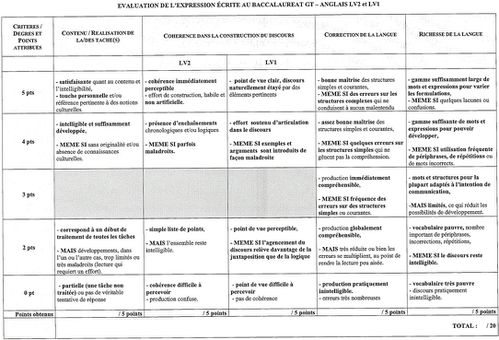 Interesting links and info for bac and method the - Grille evaluation expression ecrite anglais ...
