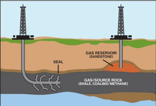 Gas shale extraction