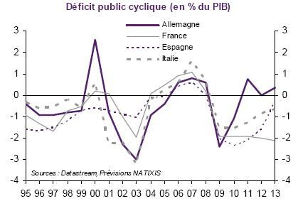 Deficit Cyclique All Fce Esp Ita 1995 2013