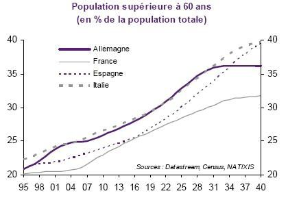 Pop de plus de 60 ans All Fce Ita Esp 1995 2013