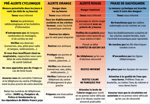 Tableau-alertes dec-2008