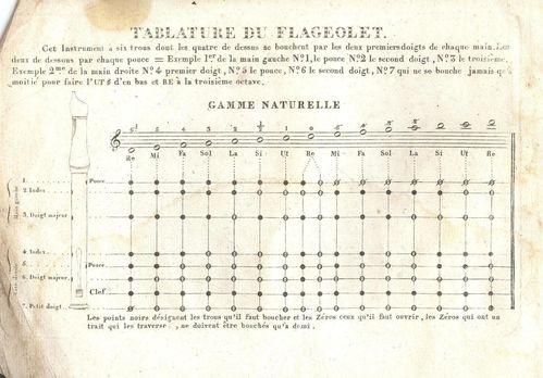 Tablature Mathieu.r