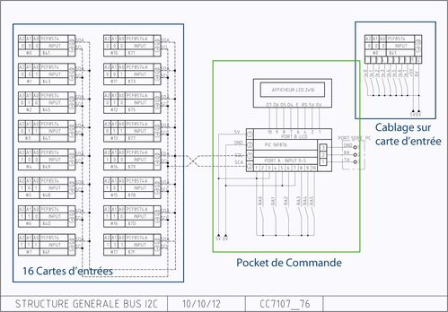 PROJET-BUS-I2C-VERSION-FINA