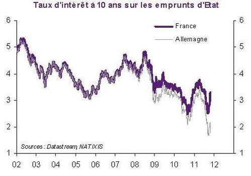 France All Tx d'i Etat 10 ans 2002 2011