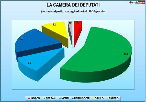 2013-02-01-sondaggi-composizione-camera.jpg