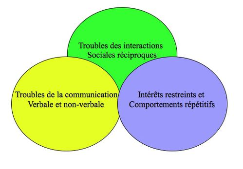 Syndrome Du Miroir Of L 39 Autisme Site Psychologie Ressources