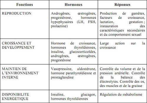 roles et actions des hormones in natures paul keirn