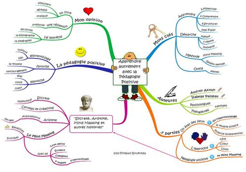 Mind-map-Philippe-Boukobza.jpg