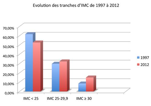 Evolution-tranches-IMC.jpg
