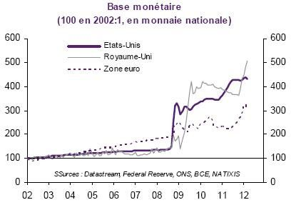 Base Monetaire EU ZE RU 2002 2012