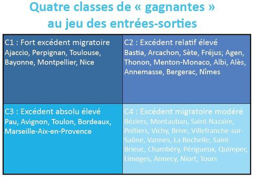 Capture classes gagnantes