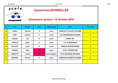 Classement Cyclocross Juniors Echirolles 2014