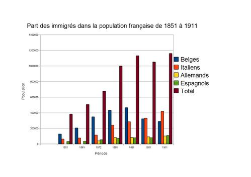 L 39 immigration en france depuis 1850 le blog de - Office francaise d immigration et d integration ...